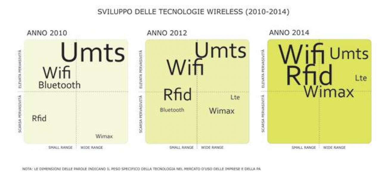 Il wireless in Italia dal 2010 al 2014