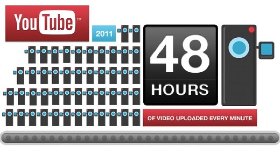 6 anni e due record per YouTube