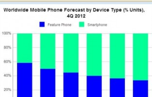 vendite-smartphone-2013
