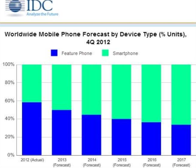 """Smartphone, storico sorpasso di vendite sui cellulari """"tradizionali"""""""