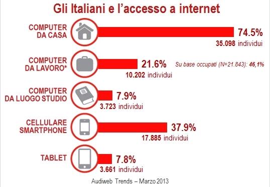 dati-audiweb-italia-2013-internet